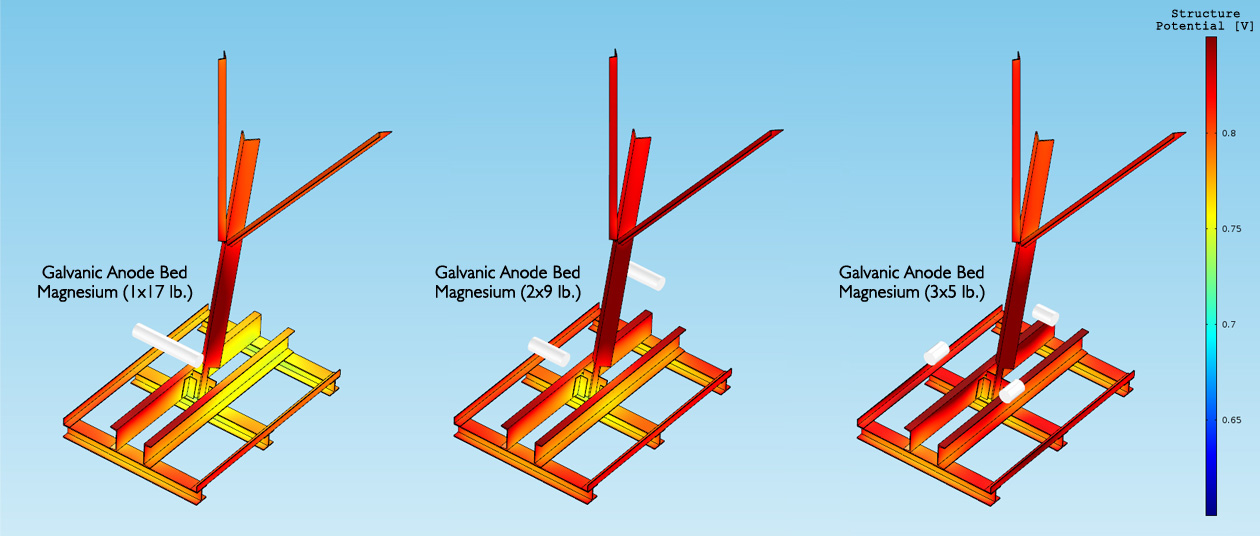 CATHODIC PROTECTION SYSTEM DESIGN